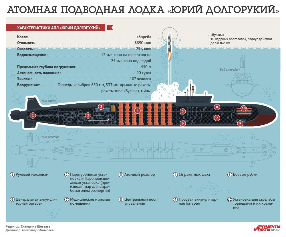 юрии долгорукий подводная лодка
