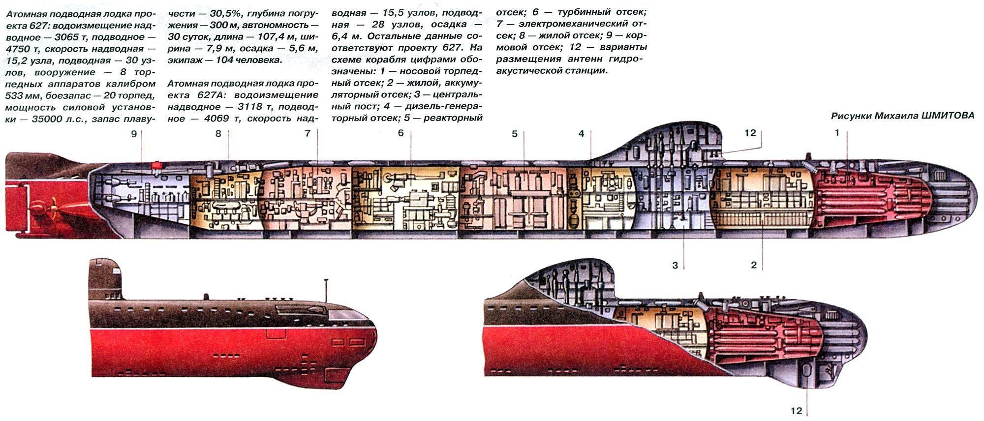 два корпуса подводной лодки