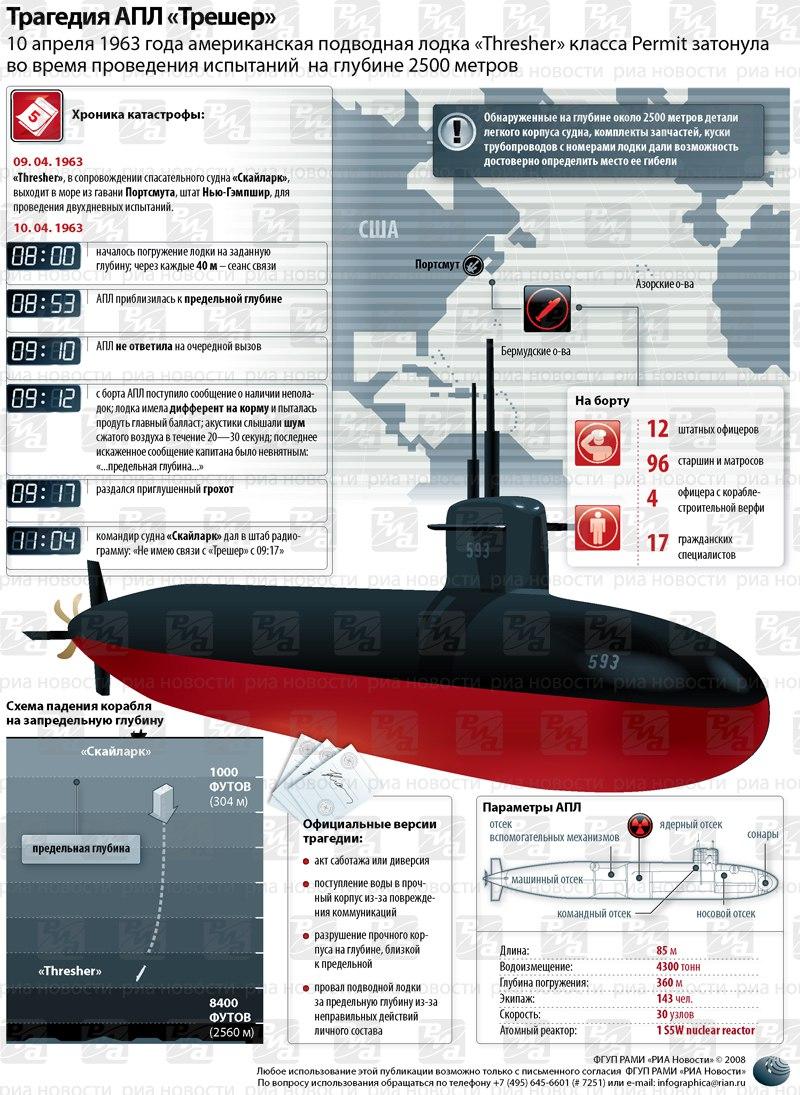 сколько развивает скорость подводная лодка